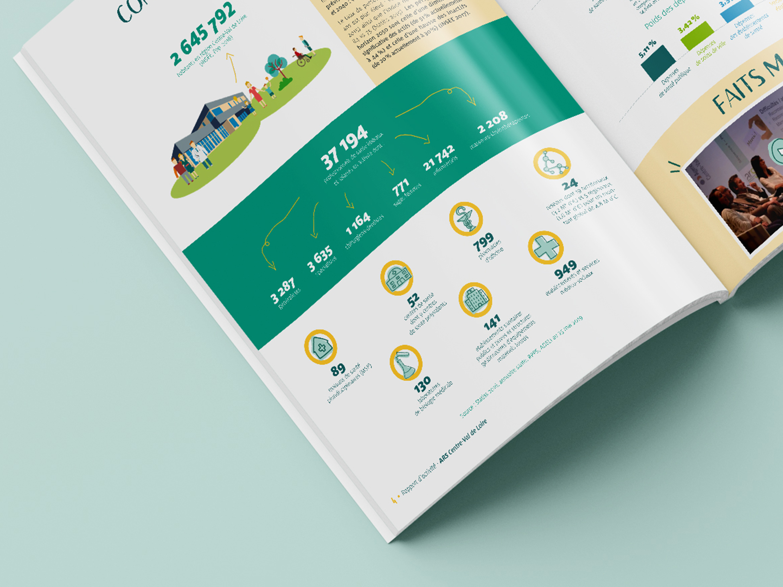 Réalisation de pictogrammes, de graphiques et d'illustrations pour mettre en avant les chiffres clés de ce rapport d'activité.